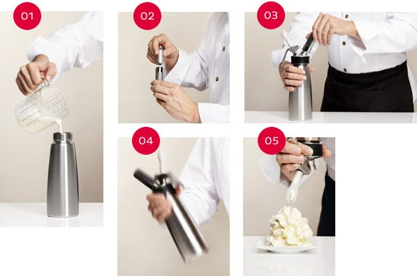 HOW TO USE THE CREAM PROFI  WHIP CORRECTLY
